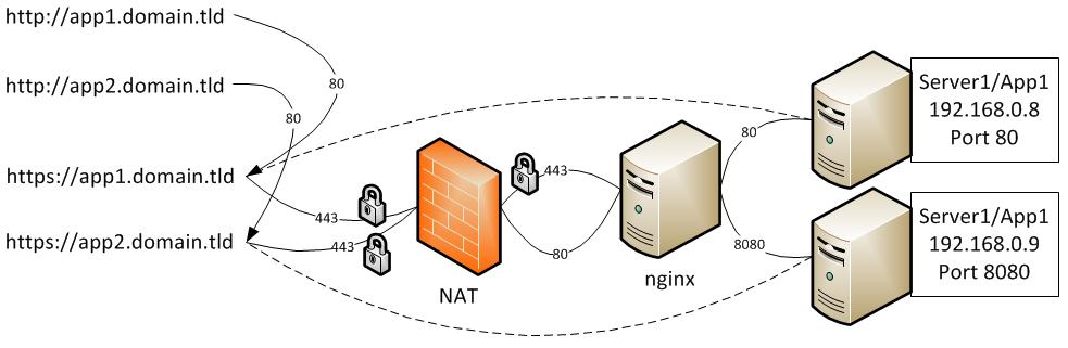 nginx als Reverseproxy - prezer.de